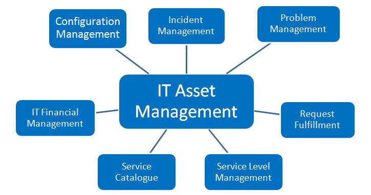 Asset Management Itam Dcim Pro