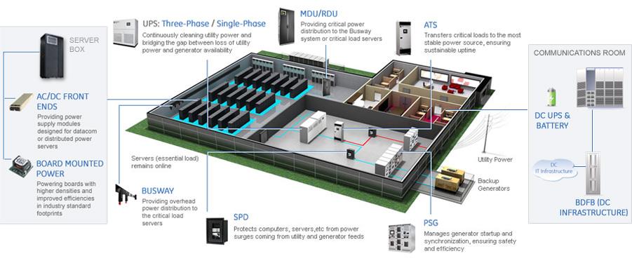 Power Management DCIM Pro